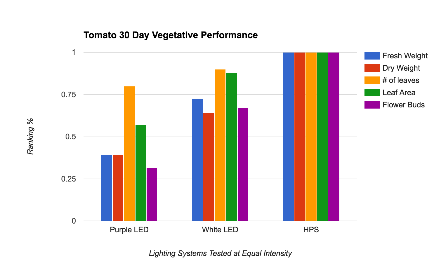 HPS vs LED Grow Lights: The Spectrum Efficiency Showdown