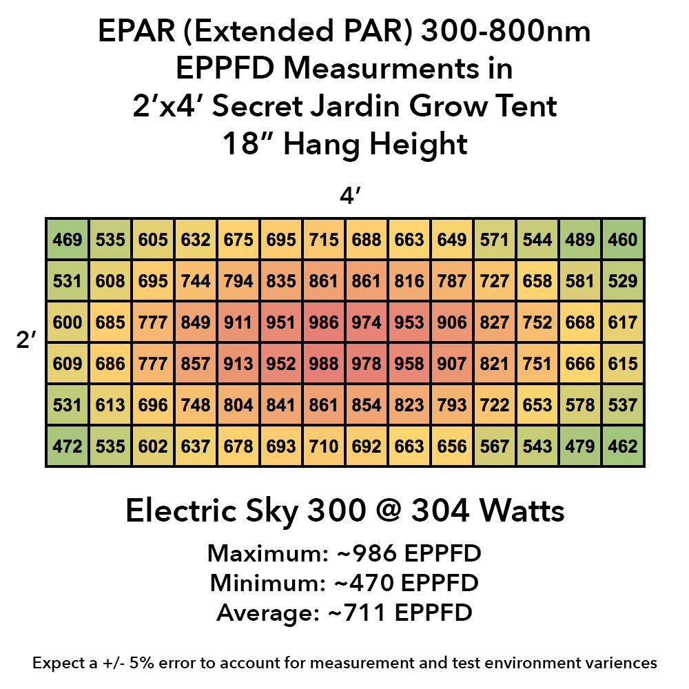 Electric Sky 300's footprint -high PAR values even in the corners!